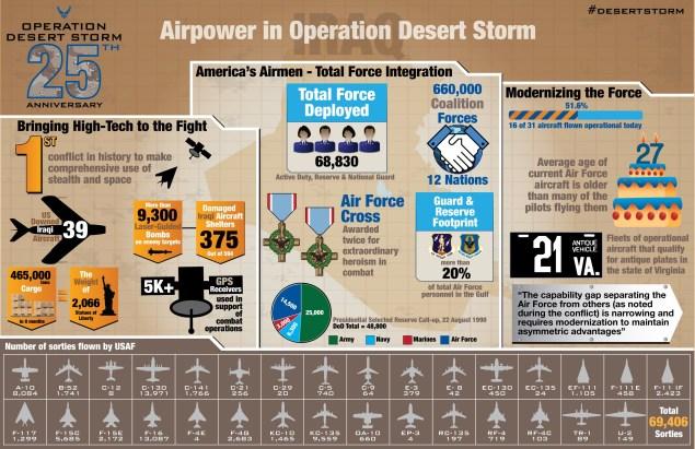 desert-storm-infographic-hi-rez